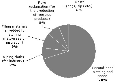 Breakdown of textile recycling