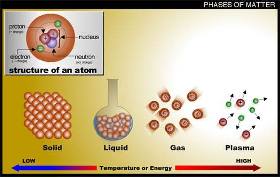 What is Plasma?