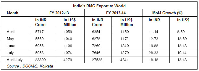 India's RMG Export to World