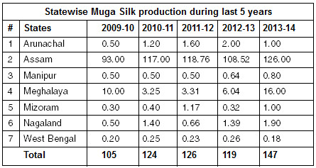 Statewise Muga Silk production during last 5 years