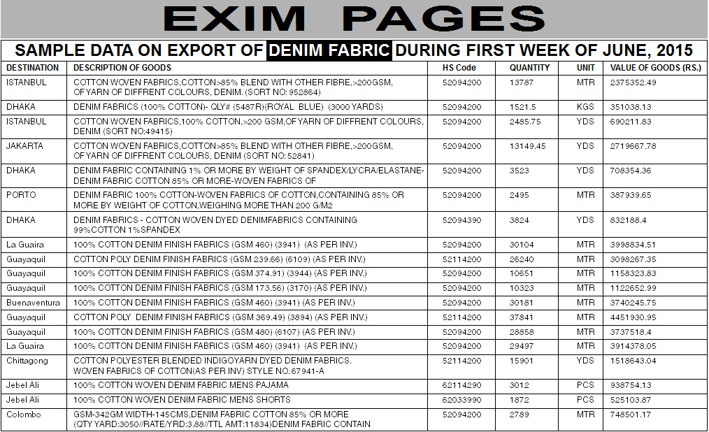 Sample Data On Export Of Denim Fabric During First Week Of June, 2015