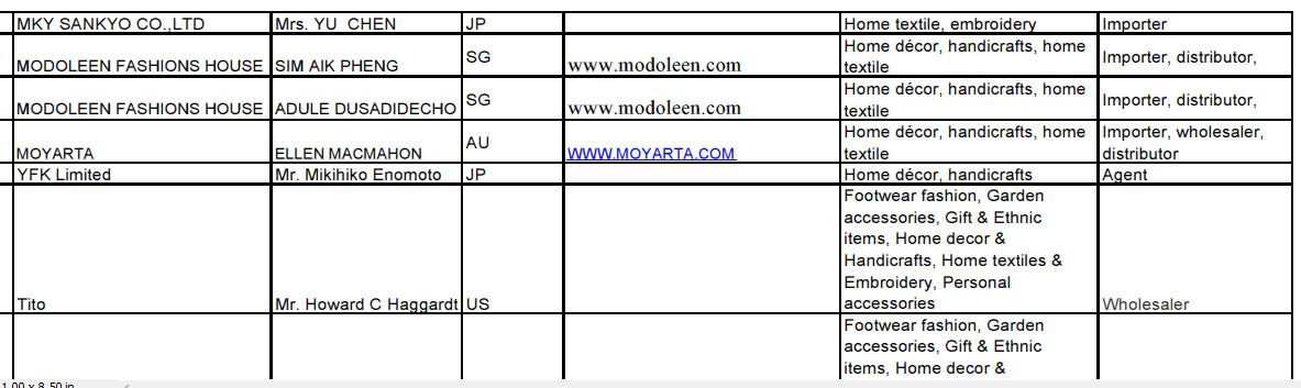 List Of 450 Importers Worldwide