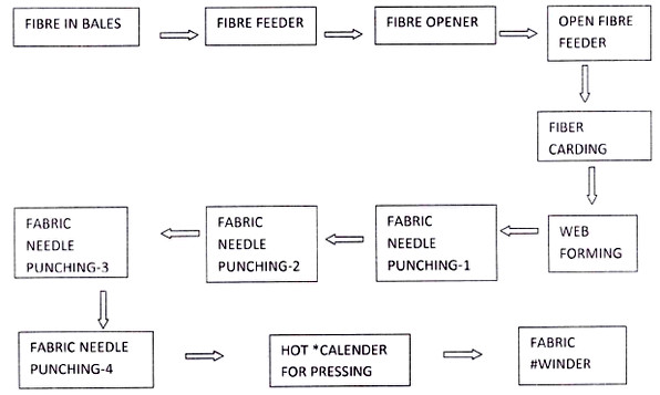The flow chart for manufacturing of non woven fabric