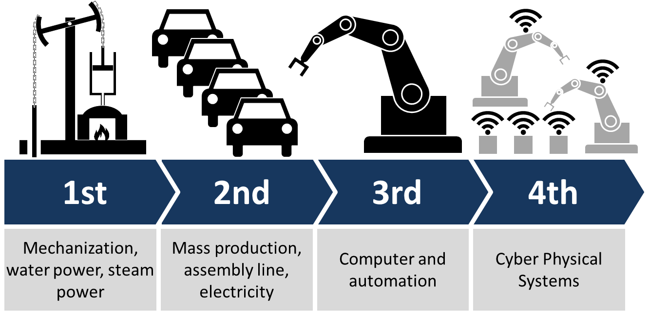 """""""Industry 4.0"""" is the New Buzzword For Factories of the Future"""
