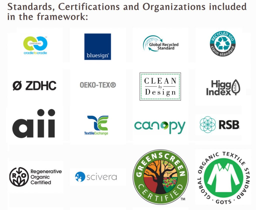 Standards, Certifications and Organizations Included in the Guidelines
