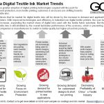 China Digital Textile Ink Market Trends
