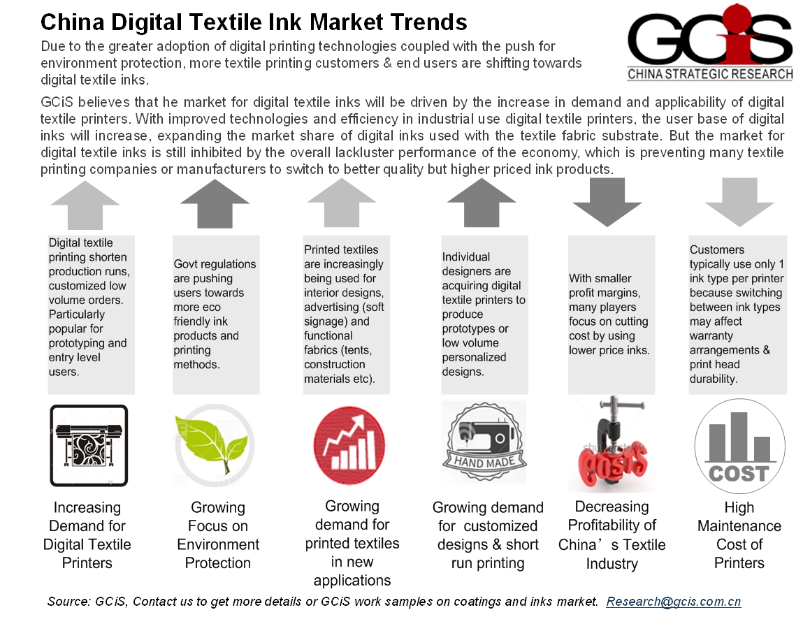 China-Digital-Textile-Ink-Market-Trends