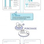 Understanding The Apparel Shopper Journey