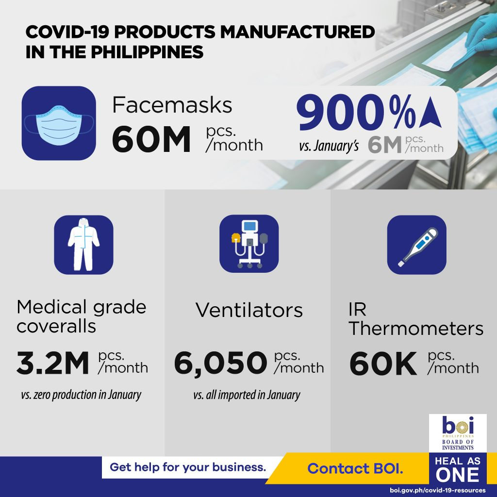 PH-PPE-MFG-Capacity-Infographics
