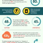 Textile and Apparel Industry's Energy and Water Consumption and Pollutions Profile