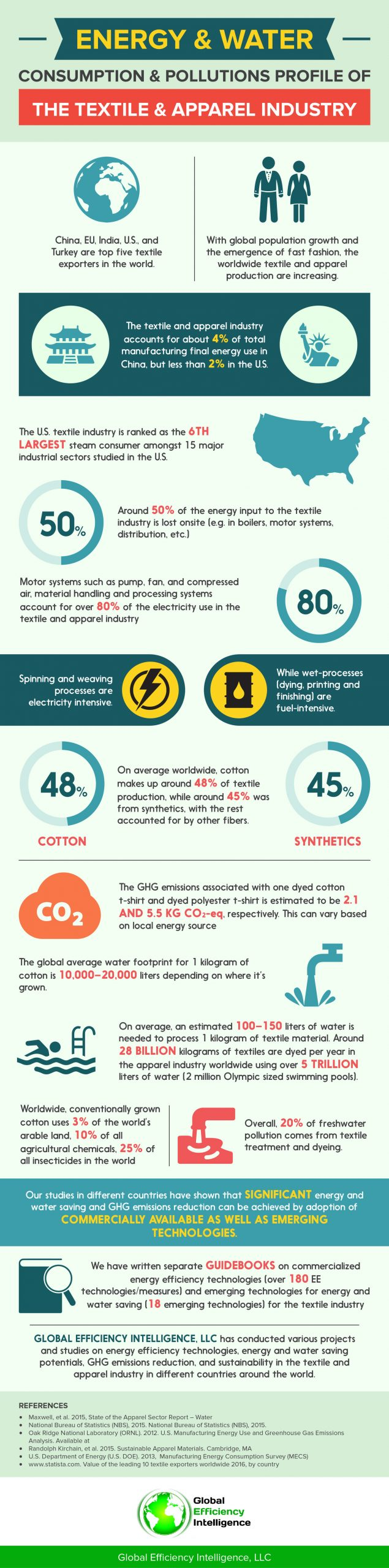 Textile and Apparel Industry Energy and Water Consumption and Pollutions Profile