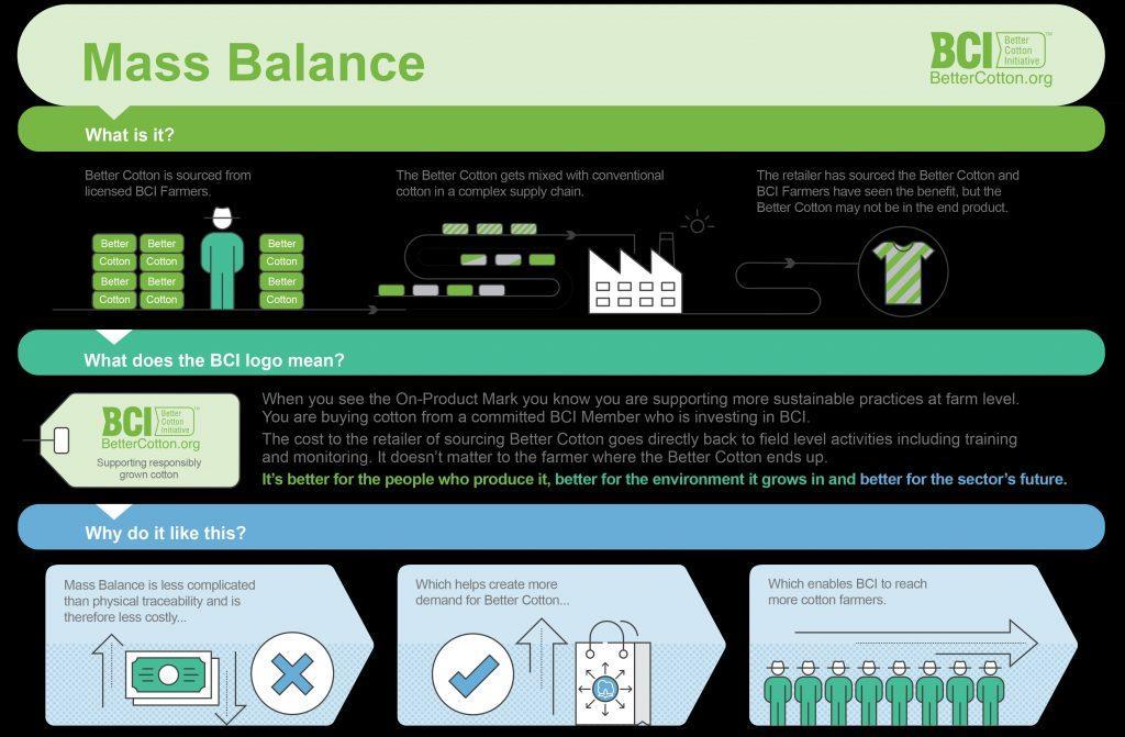 An introduction to Better Cotton Initiative_Mass_Balance