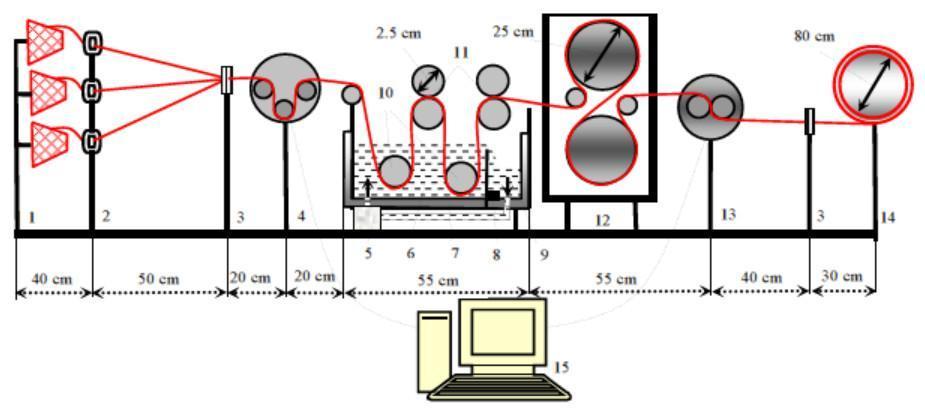 Laboratory sizing machine