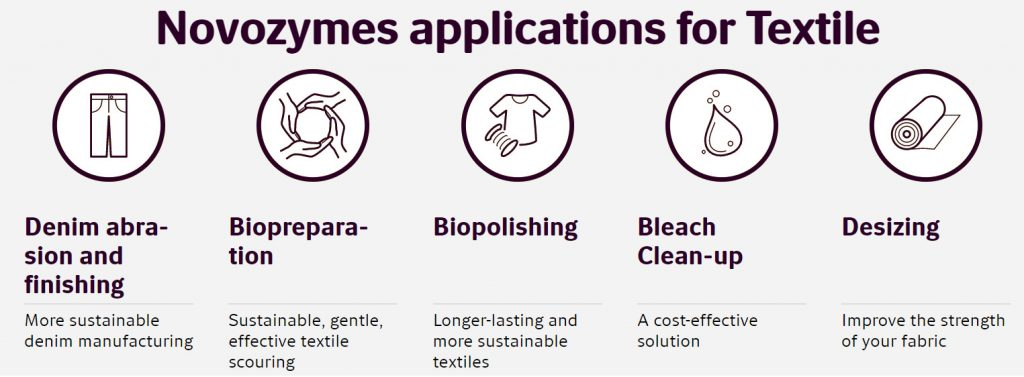 Novozymes applications for Textile processing