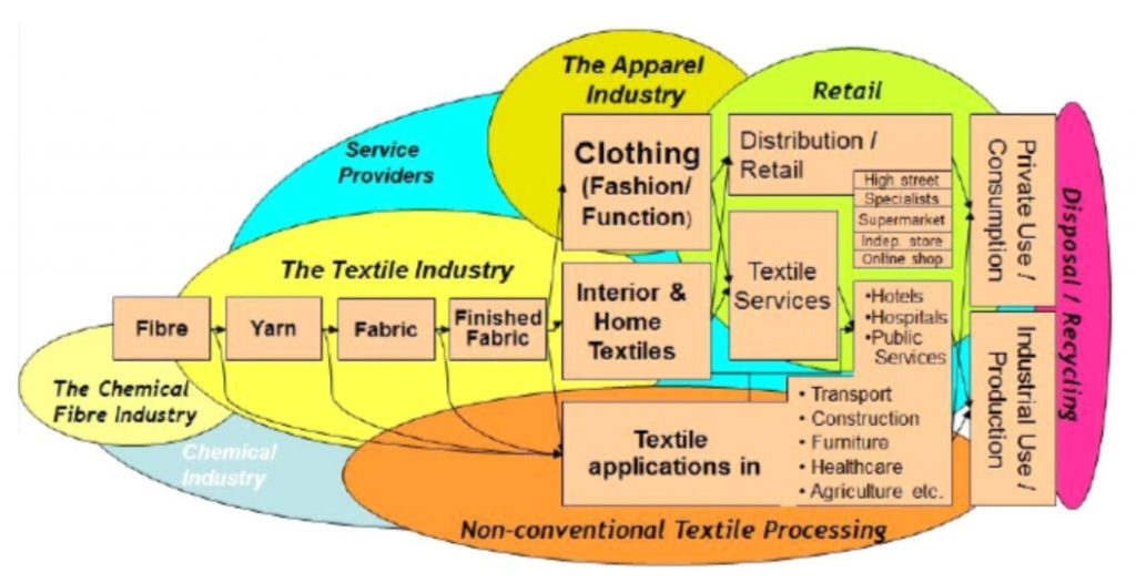 The principal stages and industrial activities along the textile value chain