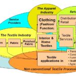 Advanced Processing Technologies for Technical Textiles