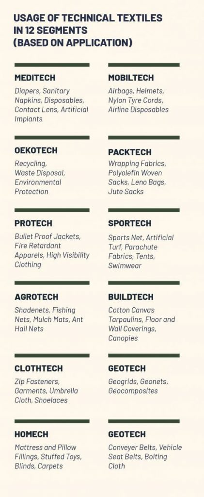 Uses of technical textiles