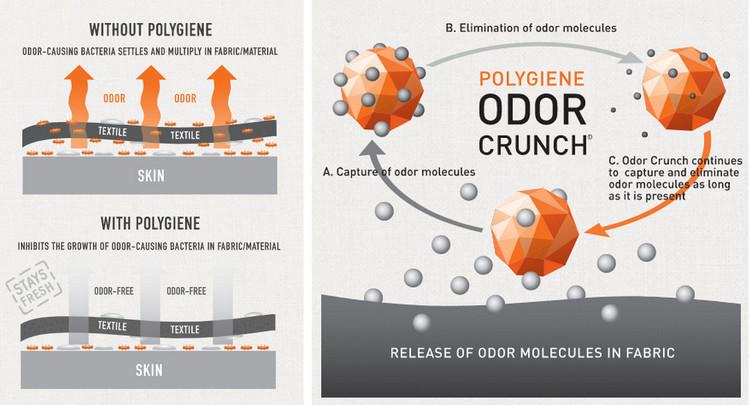 biostatic and odor crunch2