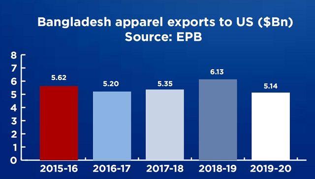Bangladesh-apparel-exports-US