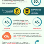 Infographic: Energy and Water Consumption and Pollutions Profile of the Textile and Clothing Industry