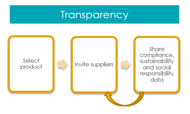 Transparency captures high-level information regarding a supply chain