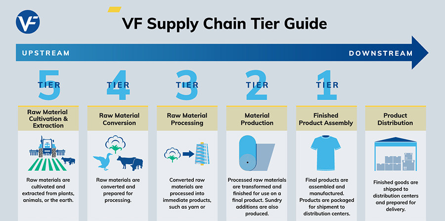 VF Supply chain tier guide