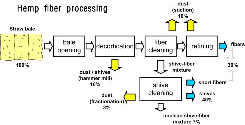 Hemp fiber processing