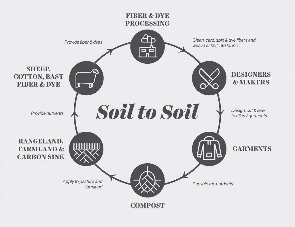 Soil-to-Soil-fibershed