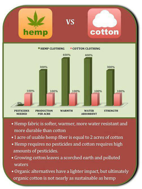 hemp-vs-cotton