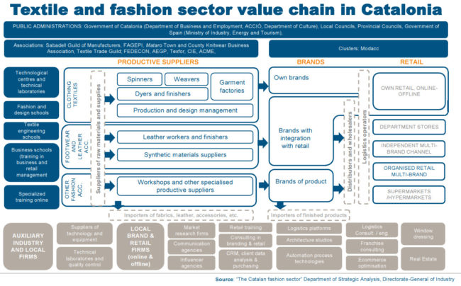 Textile and fashion sector value chain in Catalonia