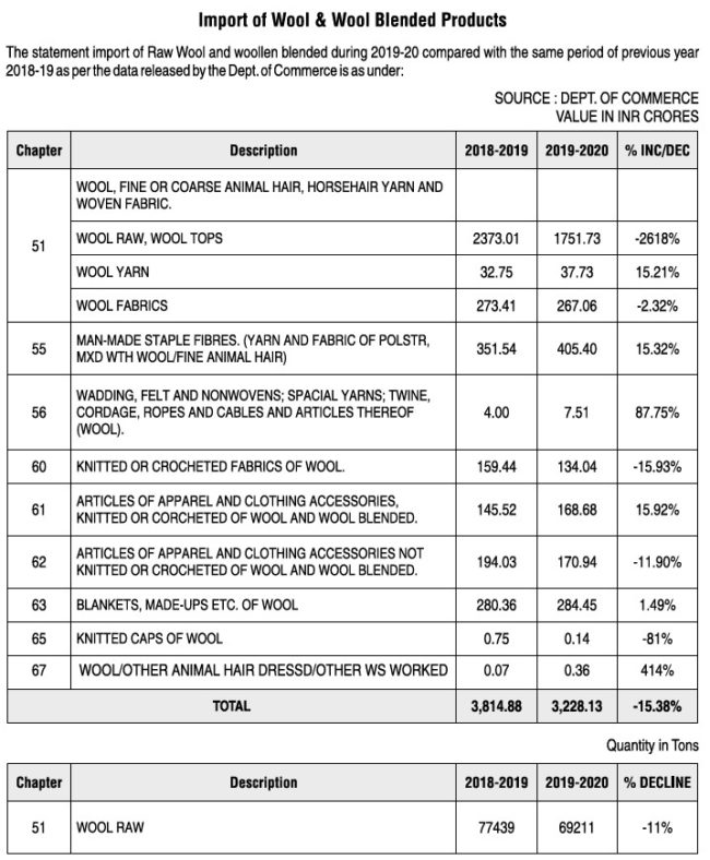 The statement import of Raw Wool and woollen blended during 2019-20
