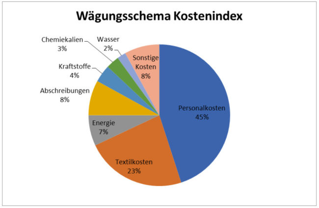 German Textile Cleaning Association
