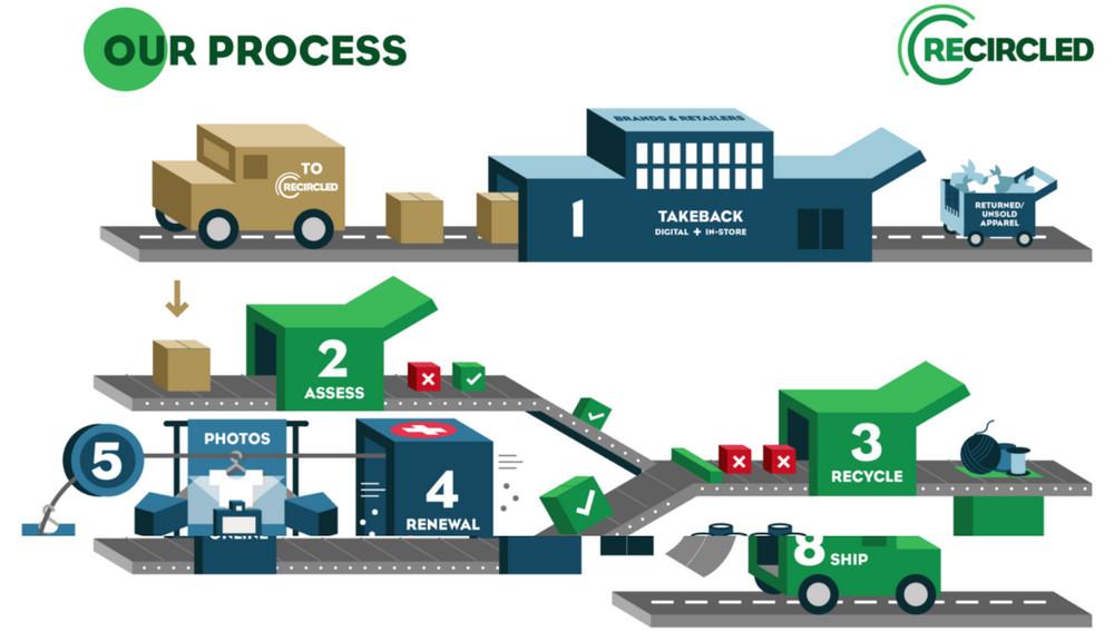 recircled-process