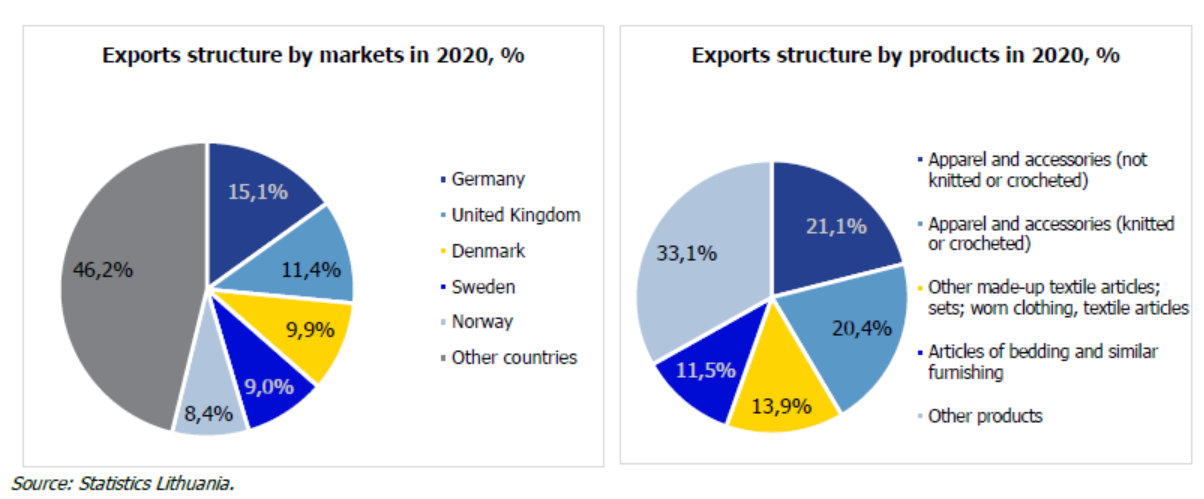 Exports structure by markets and products in 2020