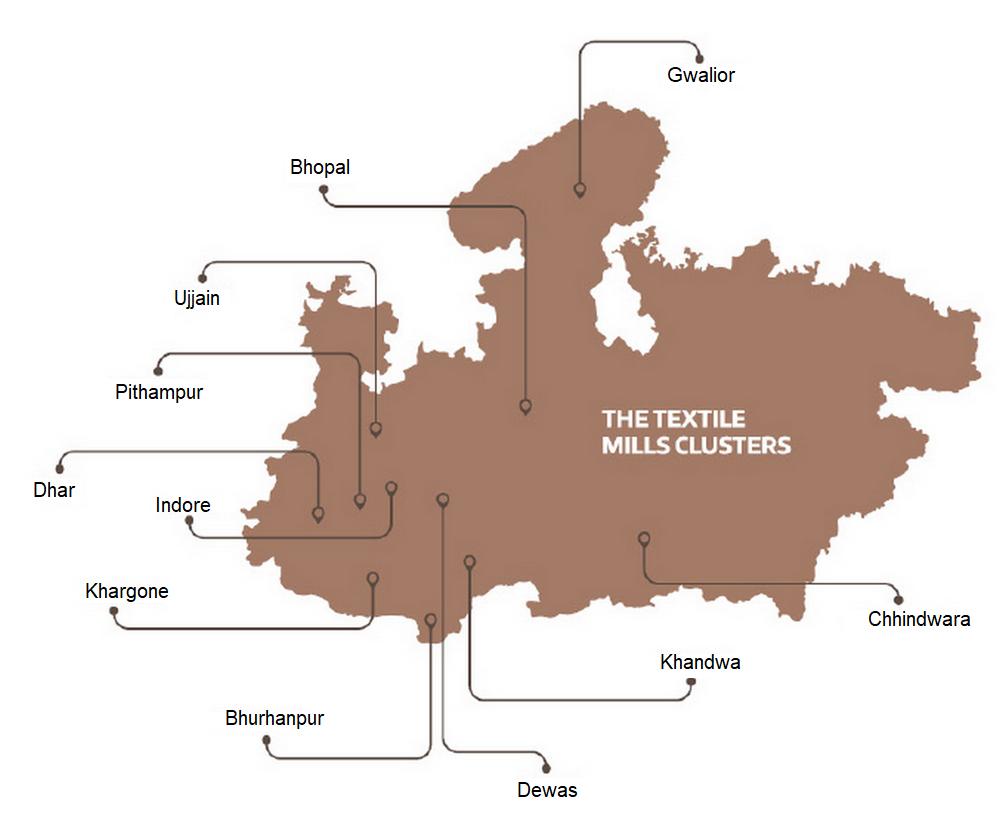Textile Eco System
