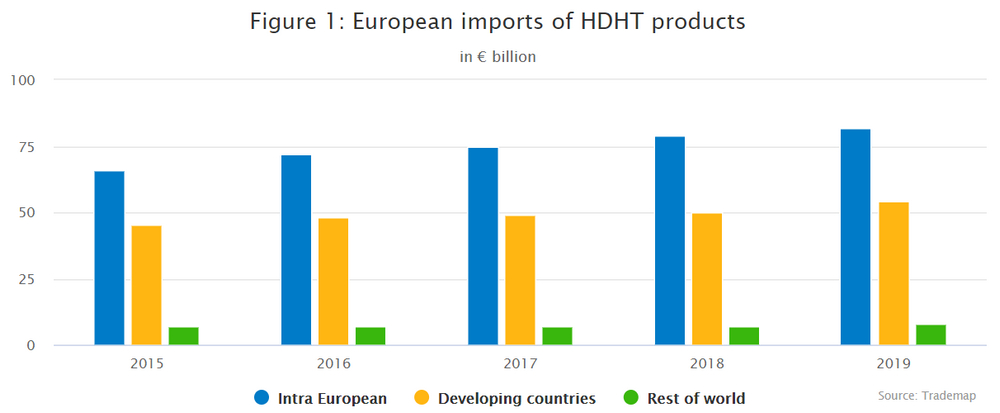 European imports of HDHT products