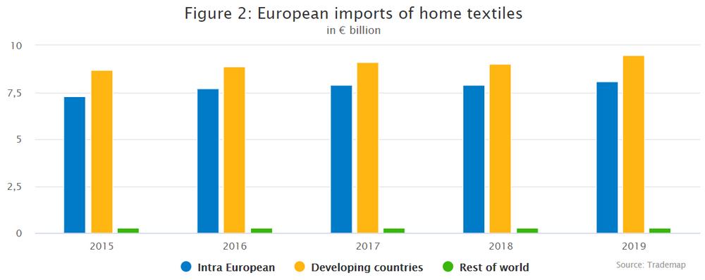 European imports of home textiles