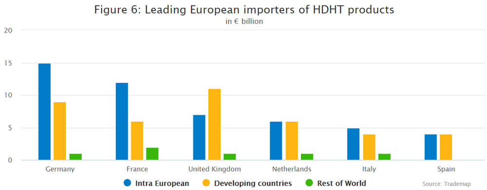 Leading European importers of HDHT products
