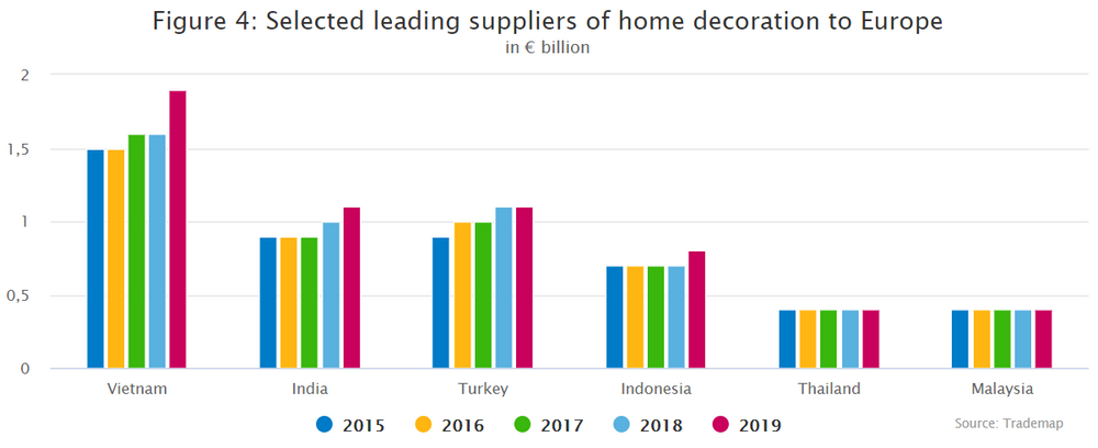 Selected leading suppliers of home decoration to Europe