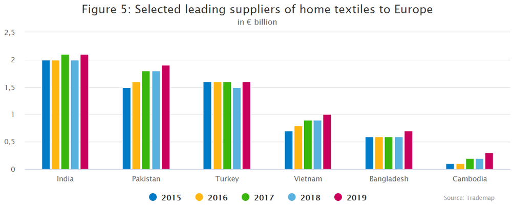 Selected leading suppliers of home textiles to Europe